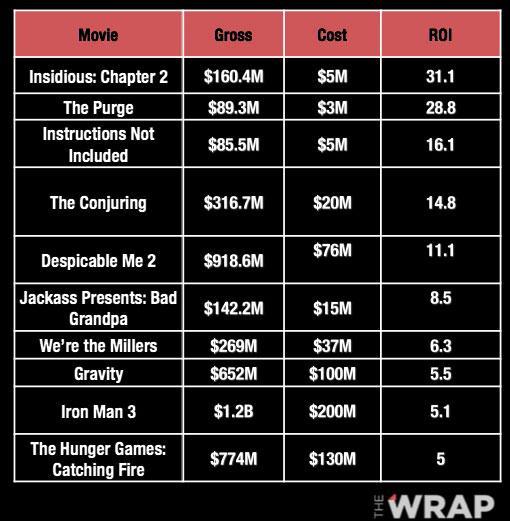 Liste der profitabelsten Filme mit Conjuring 2 auf Platz 1